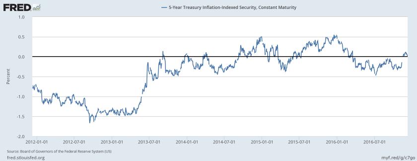 5-year-tips-yield