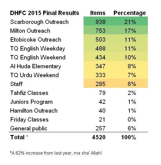 Dhul Hijjah Food Challenge Final Results!
