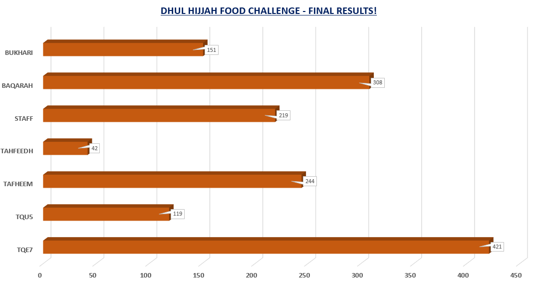 Dhul Hijjah Food Challenge Results are in!