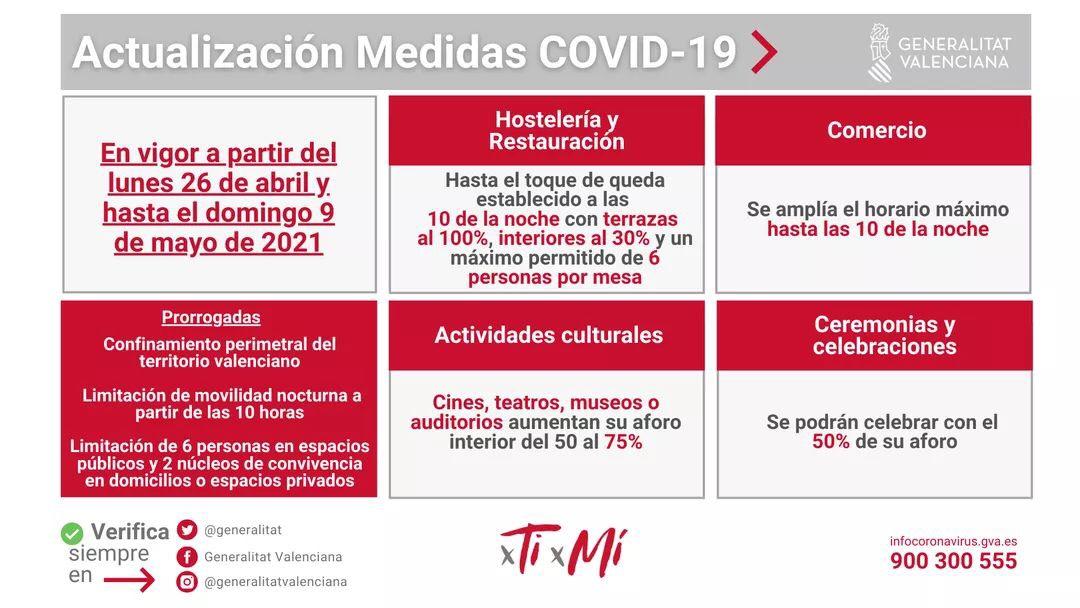Restricciones en Alicante contra el COVID-19 desde el 26 de abril 2021