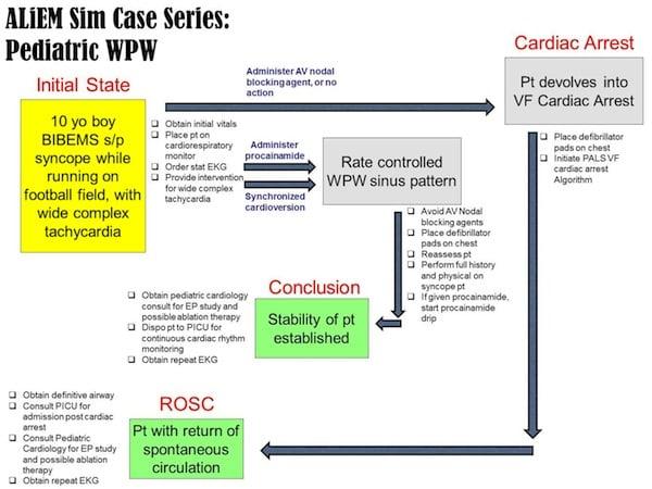 Peds WPW Case Flow3