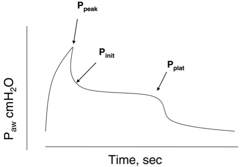 alarms from the ventilator troubleshooting high peak pressures