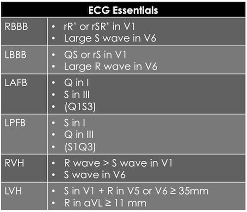ECG Essentials
