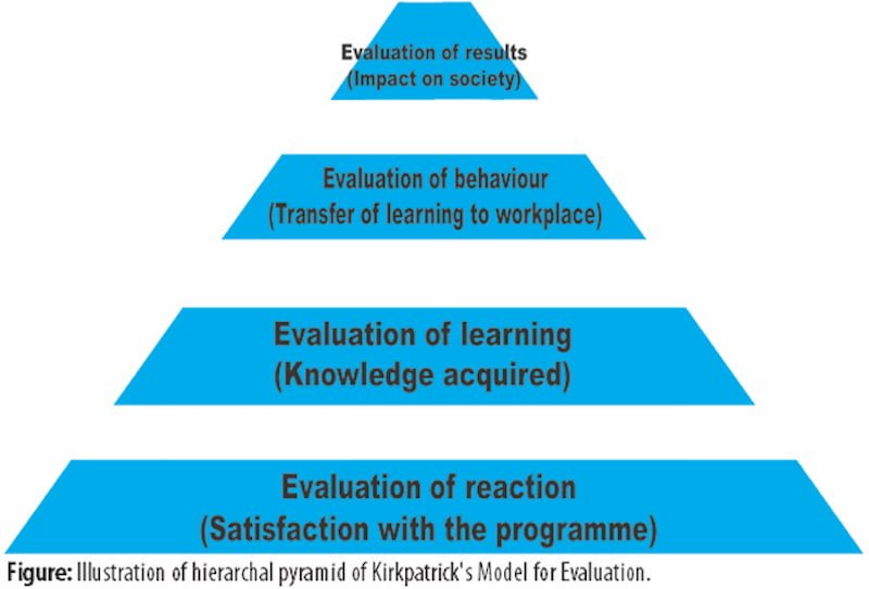 Perspectives on Program Evaluation: Interview with Drs