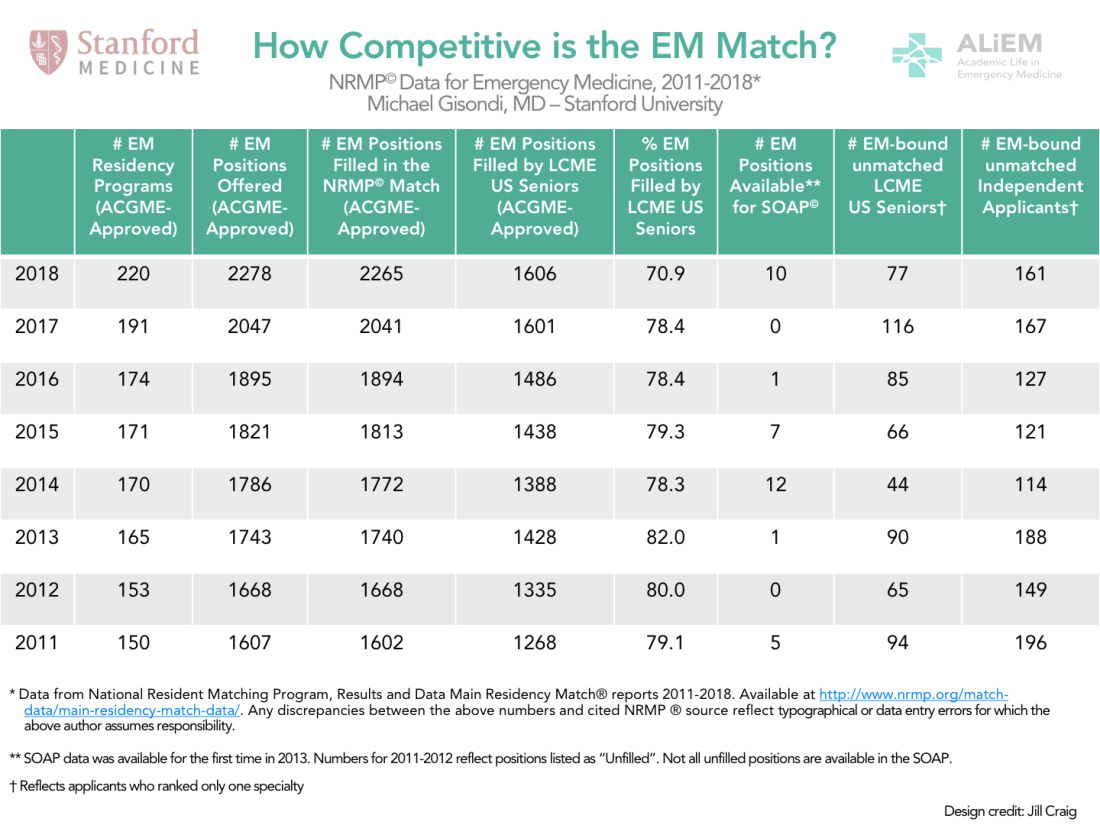 How Competitive was Emergency Medicine in the 2018 Match