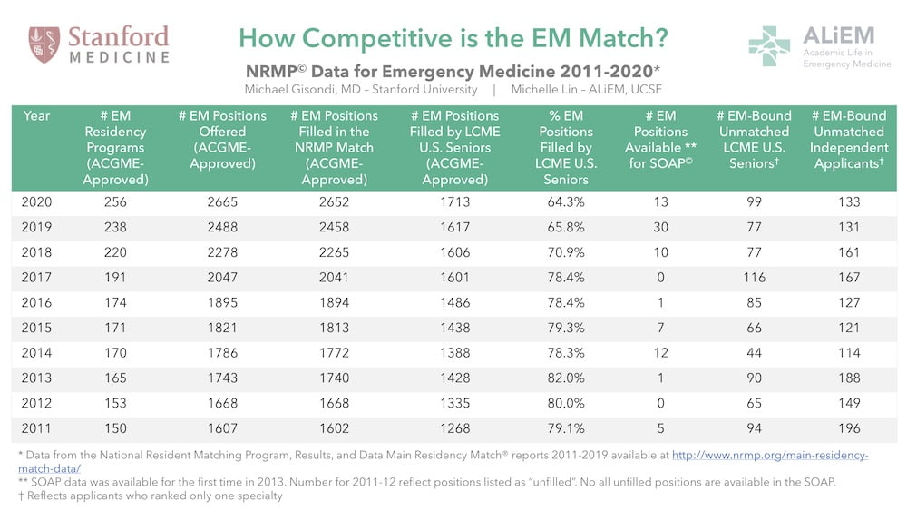 EM match advice residency emergency medicine