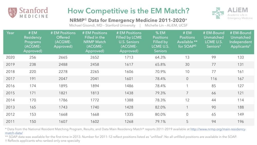 EM match advice residency emergency medicine