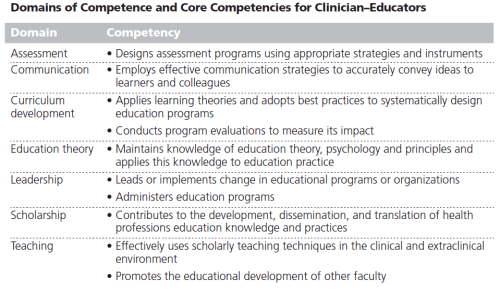 Clinical Educator Competencies