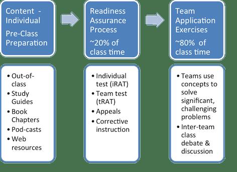 Team Based Learning diagram