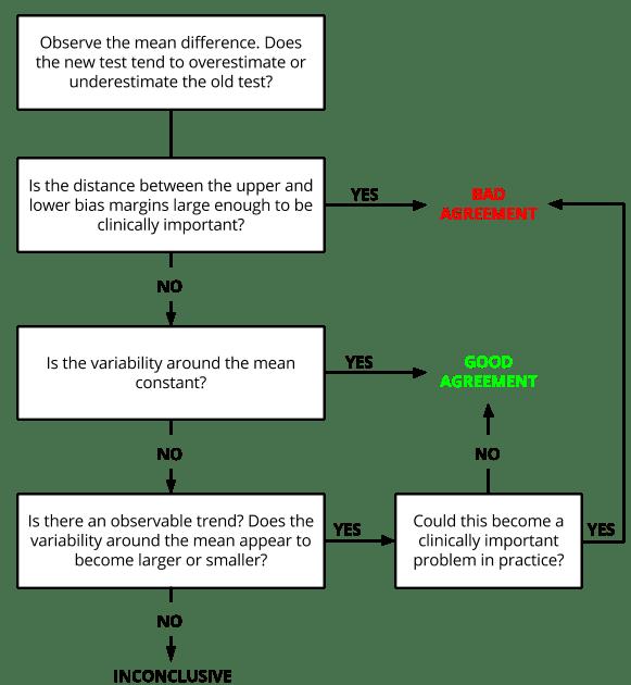 BA Plot Flowchart
