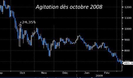 Agitiation 2008