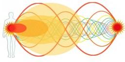 rezonans yasası Rezonans Kanunu Rezonans Kanunu rezonans yasasi
