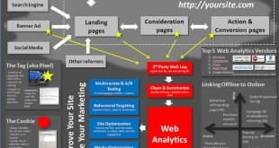 web-analizinin-pazarlama-stratejilerine-faydalari