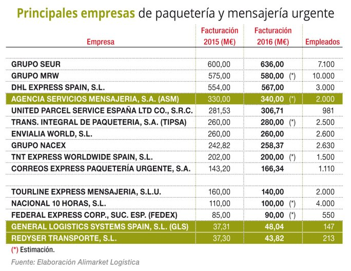 Principales empresas de paquetería y mensajería urgente
