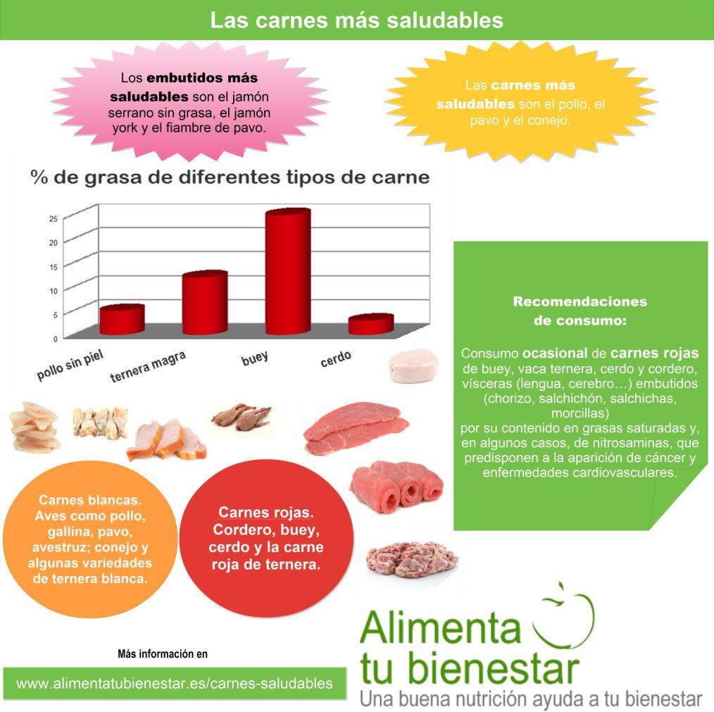 Las carnes más saludables