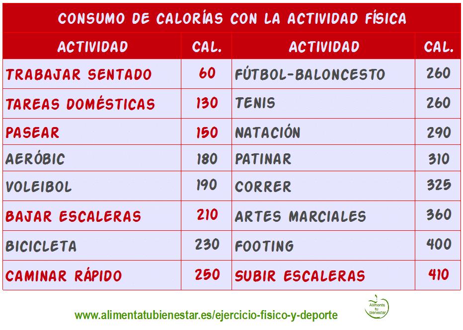 Consumo de calorías con la actividad física