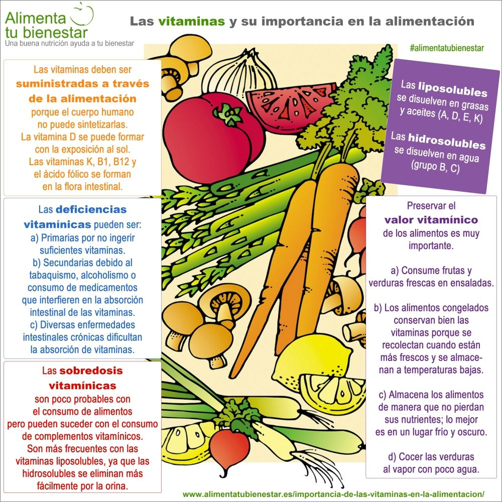 La importancia de las vitaminas en la alimentación - Infografía