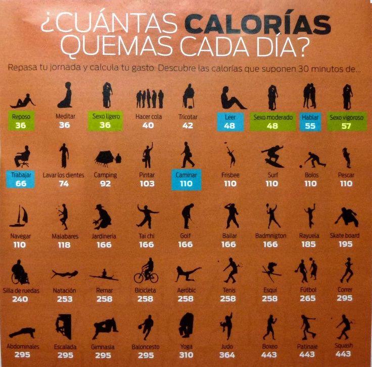 cuantas calorias quemas cada dia