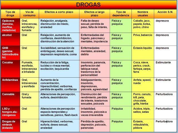 Tabla de la clasificación de las drogas de abuso