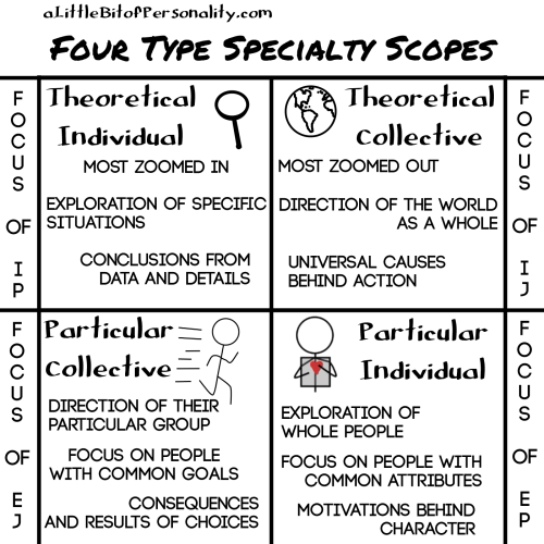 four-scopes