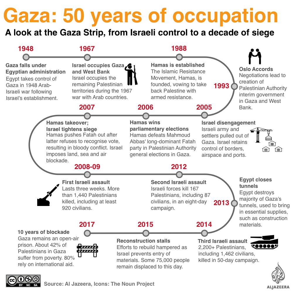 Afbeeldingsresultaat voor gaza crisis 2017