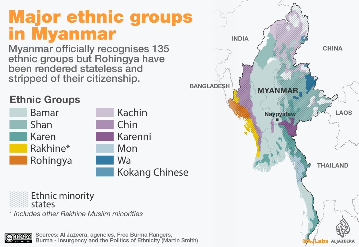 Myanmar ethnic groups