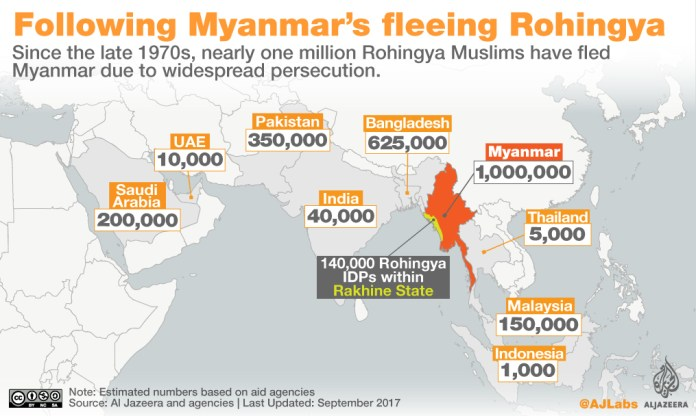 Where are Rohingya Muslims fleeing to