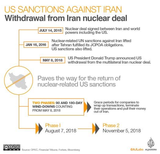Sanções dos EUA contra o Irã - Segunda infograpic