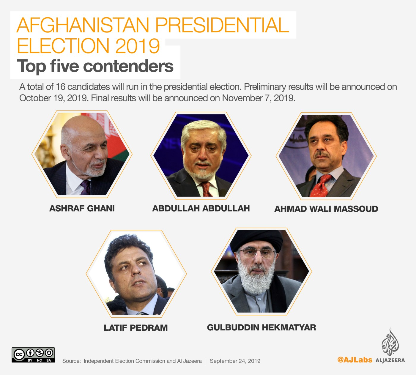 INTERACTIVE: AFGHANISTAN ELECTION 2018