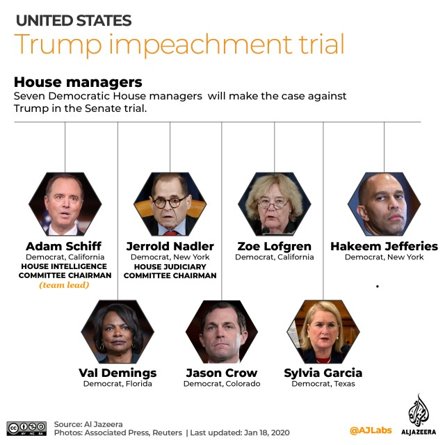 Interactive - Trump impeachment managers