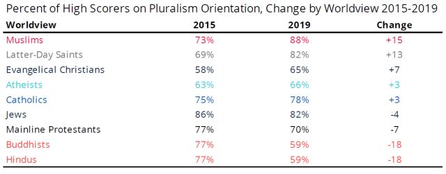 US pluralism orientation in colleges - national survey