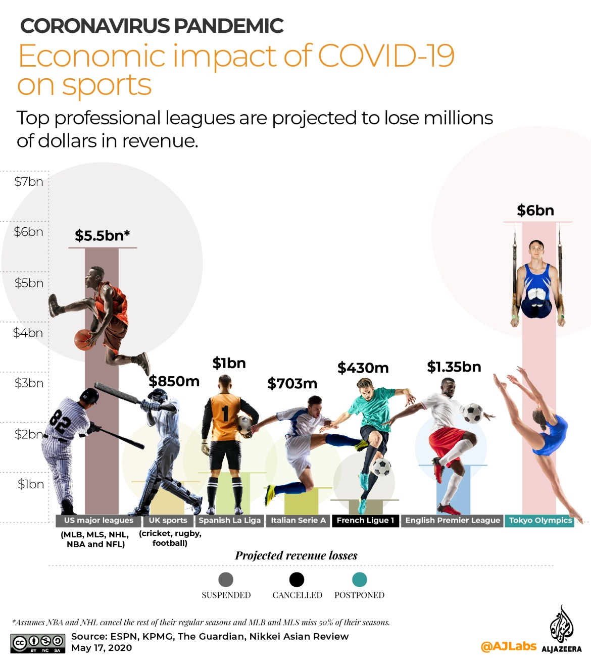 INTERACTIVE: Economic impact of COVID19 - May 17 2020