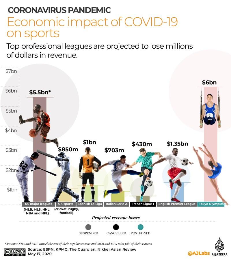 انٹرایکٹو: COVID19 کا معاشی اثر - مئی 172020