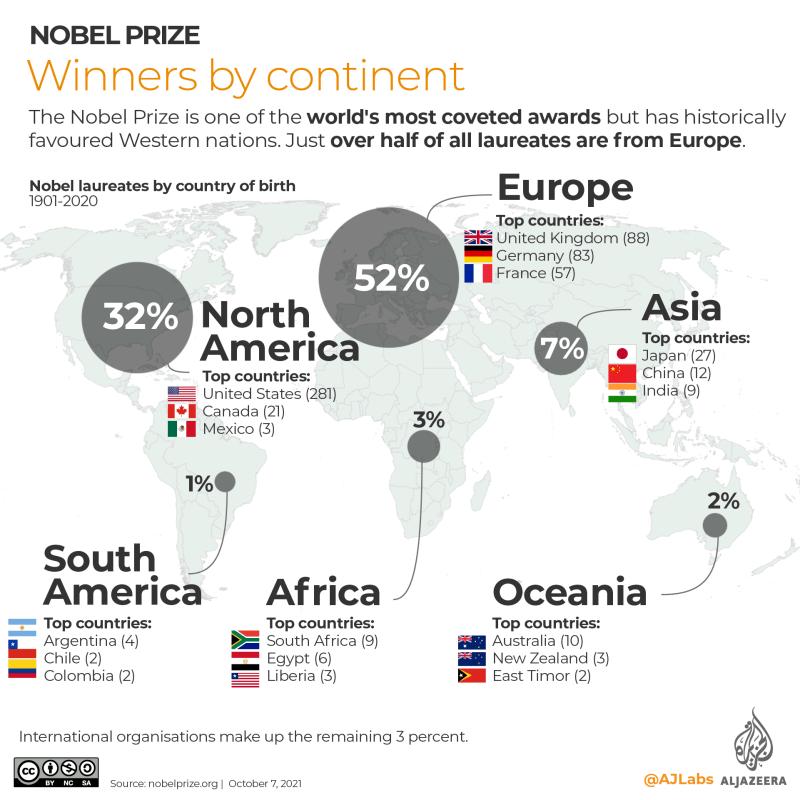 INTERACTIVE- Paese dei vincitori del Premio Nobel