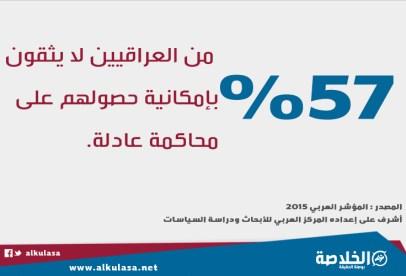 57% من العراقيين لا يثقون بإمكانية حصولهم على محاكمة عادلة.