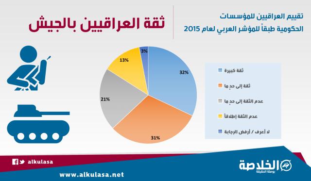 ثقة العراقيين بالجيش وفقاً لتقييم المؤسسات الحكومية طبقاً للمؤشر العربي لعام 2015