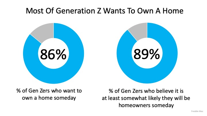 Graph of Generation Z that wants to own a home