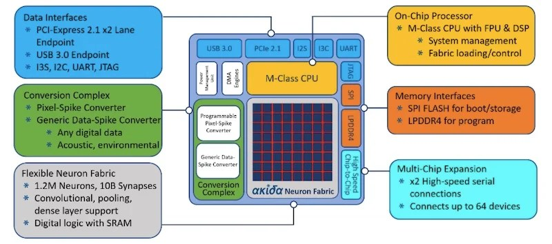 Block diagram of the Akira neuromorphic SoC