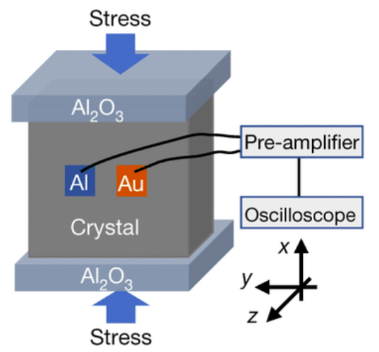 Device that can characterize direct piezoelectric effect of Schottky junctions