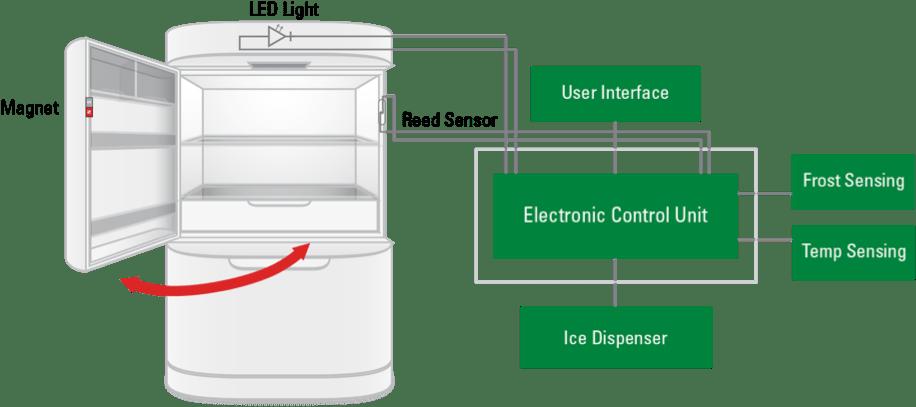 Refrigerator Led Light Bulb