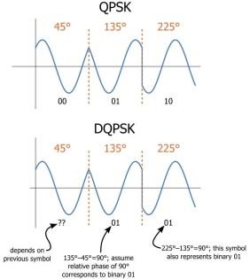 Hasil gambar untuk bpsk qpsk