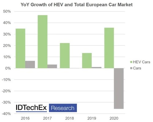 The rise of HEV sales in Europe up to 2020