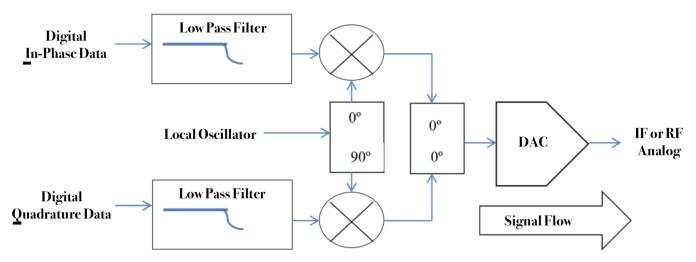 Wes Brodsky Figure 1A Digital Modulator hyperedge embed image