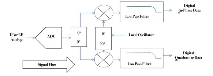 Wes Brodsky Figure 1B Digital Demodulator hyperedge embed image