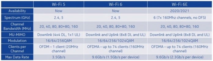 Wi-Fi 6 vs. Wi-Fi 6E design protocols