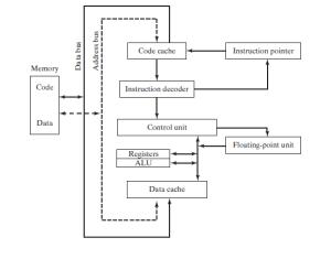 A Rundown of x86 Processor Architecture