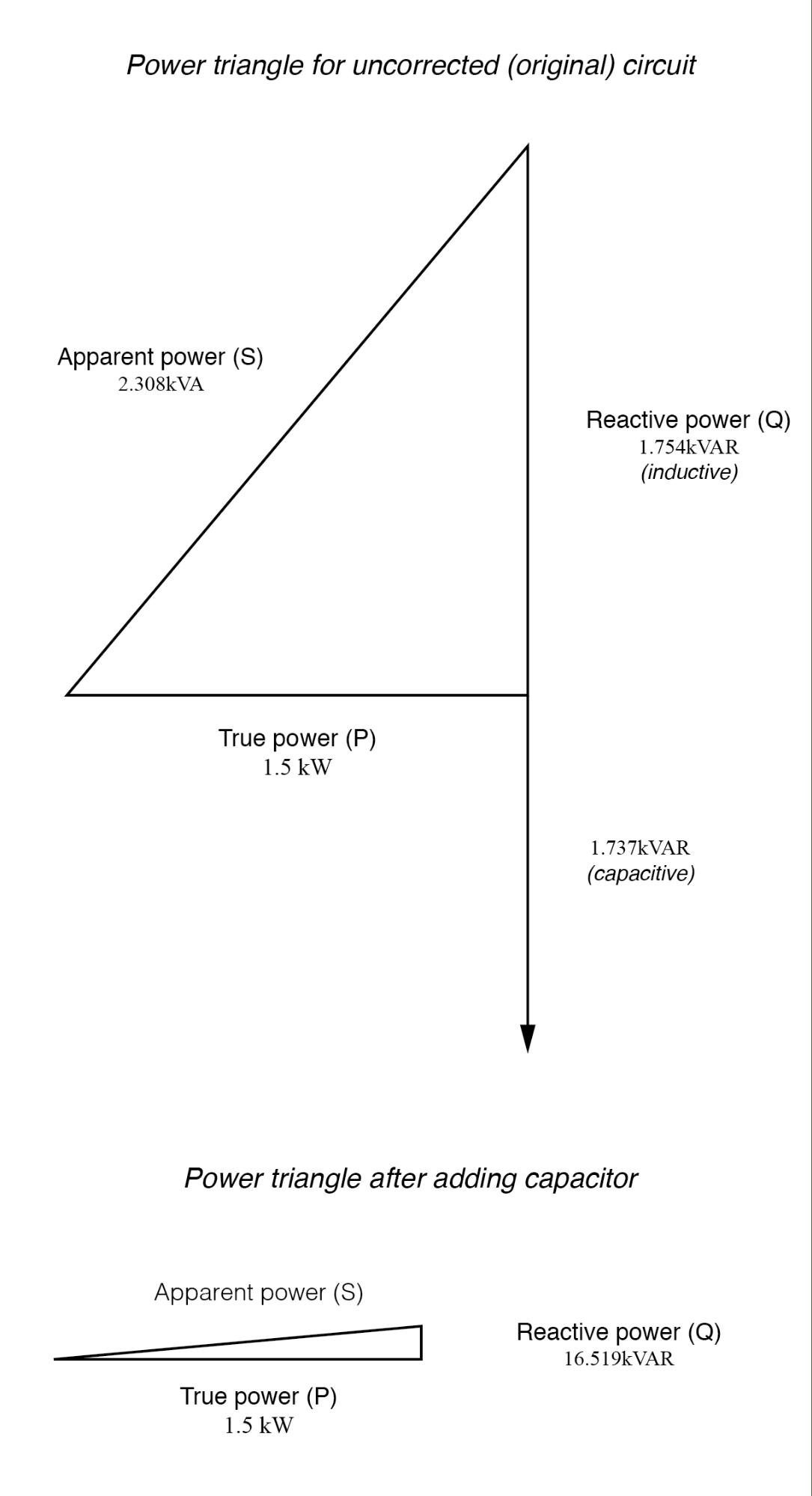 Practical Power Factor Correction