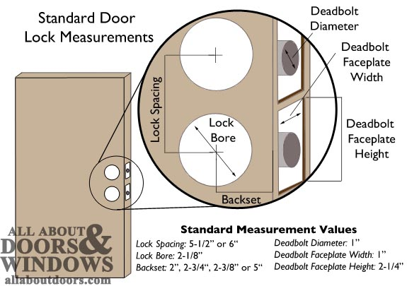 Guide To Door Lock Measurements