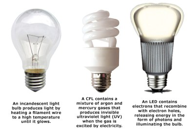 https://i2.wp.com/www.allaboutinterest.com/wp-content/uploads/2014/01/light-bulb-types.jpeg?resize=400%2C273