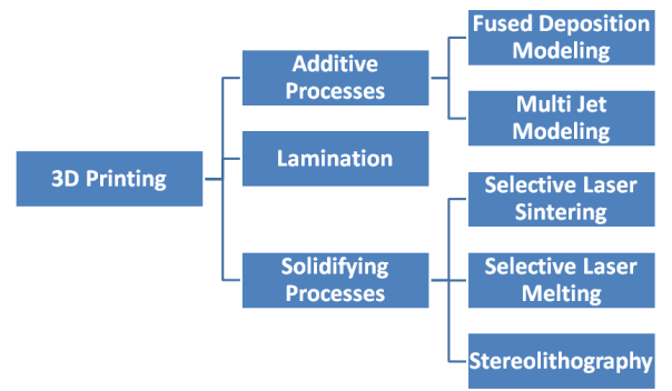 Overview of common 3D printing methods